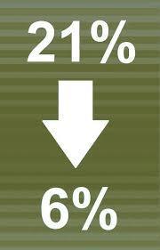 btw6%